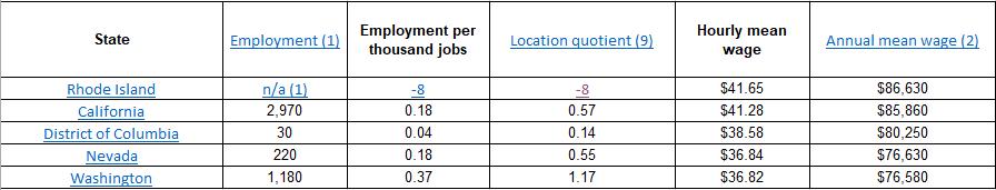 Crane Operator Salaries United States